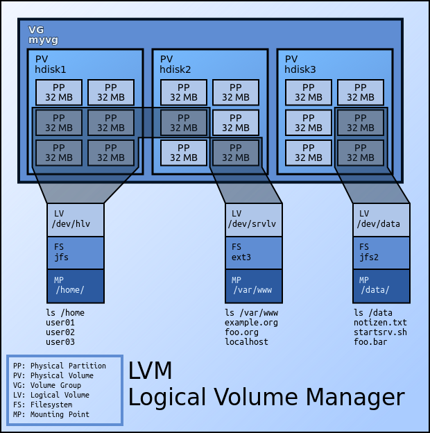LVM (By Emanuel DussThis vector image was created with Inkscape, and then manually edited by Perhelion. - Own work, CC BY-SA 3.0 de, https://commons.wikimedia.org/w/index.php?curid=11624545)